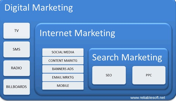 Ppc Internet marketing : Just about all That you desire