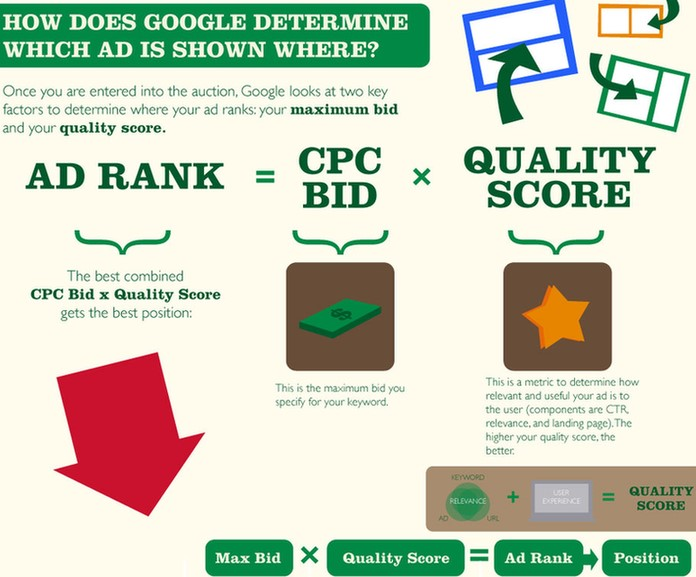 Ways to Increase Ones PAY PER CLICK Promotion The conversion process Charge?