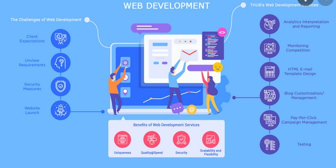 7 Reasons why With regard to Homing Receptive Website development