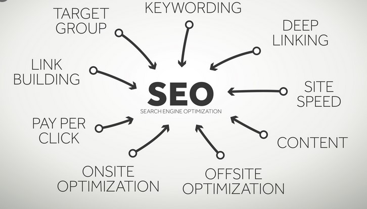 Offsite SEARCH ENGINE RANKING OPTIMIZATION